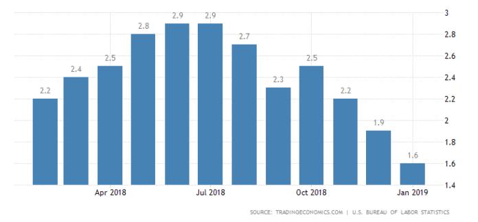 Baixa Inflação Americana Preocupa Banco Central dos EUA